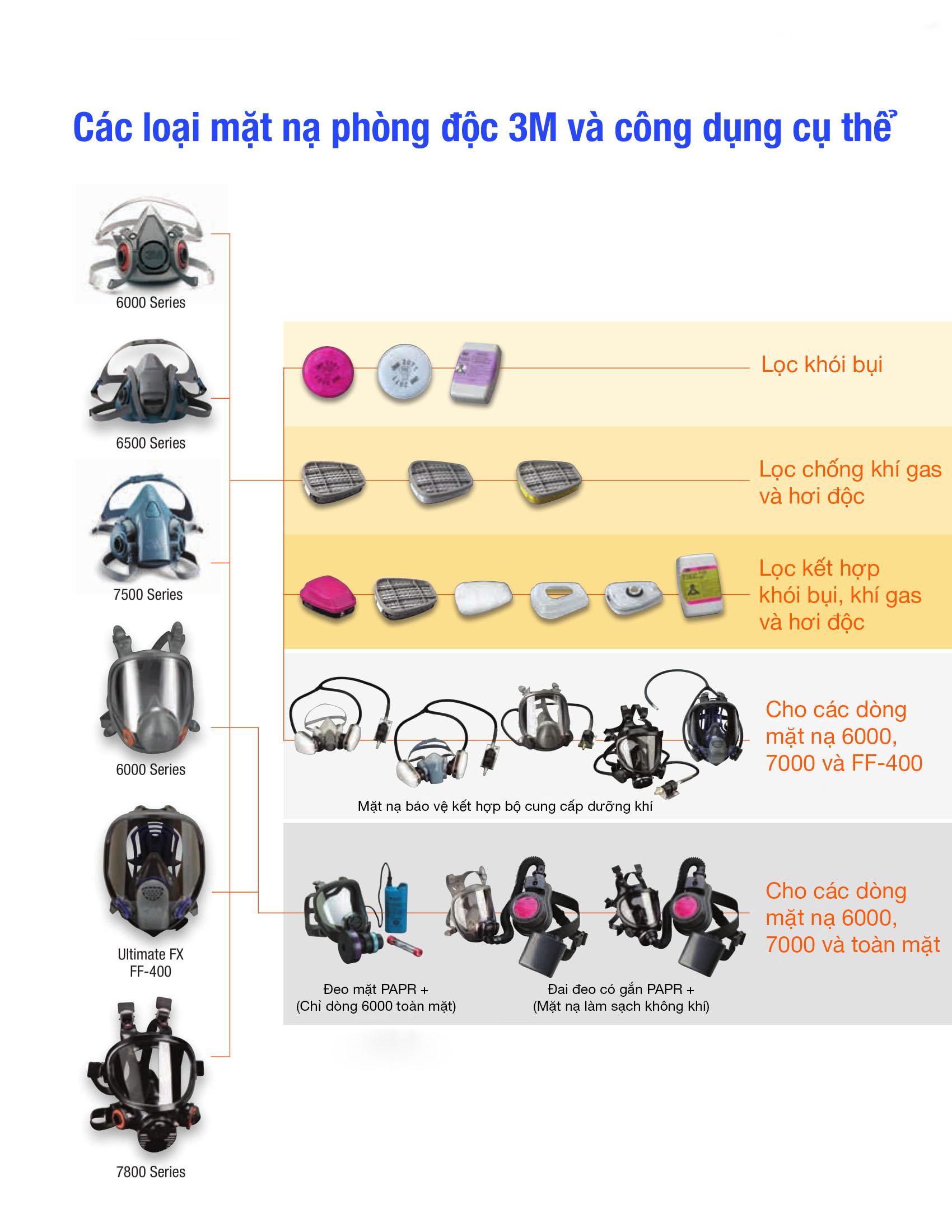 Các loại mặt nạ phòng độc 3M và công dụng cụ thể