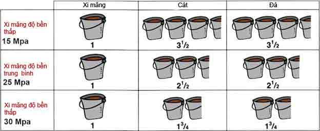 Pha trộn đúng tỉ lệ cốt liệu khi thi công bê tông sẽ giúp kiểm soát được chất lượng bê tông