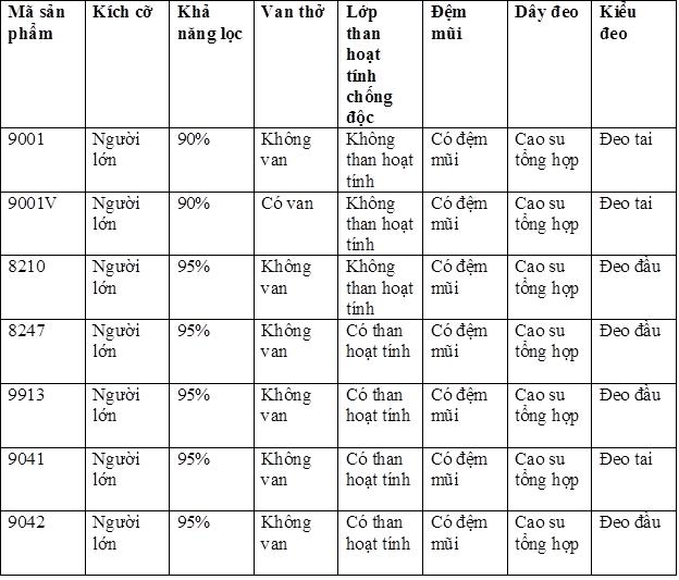 Bảng thông tin các loại khẩu trang phòng độc 3M
