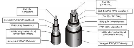 Cấu tạo của dây dẫn điện và dây cáp điện