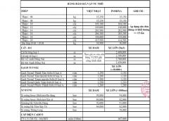 Bảng giá vật tư thô ngày 23 tháng 03 năm 2020